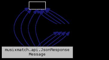 FFmpeg: musixmatch api JsonResponseMessage Class Reference