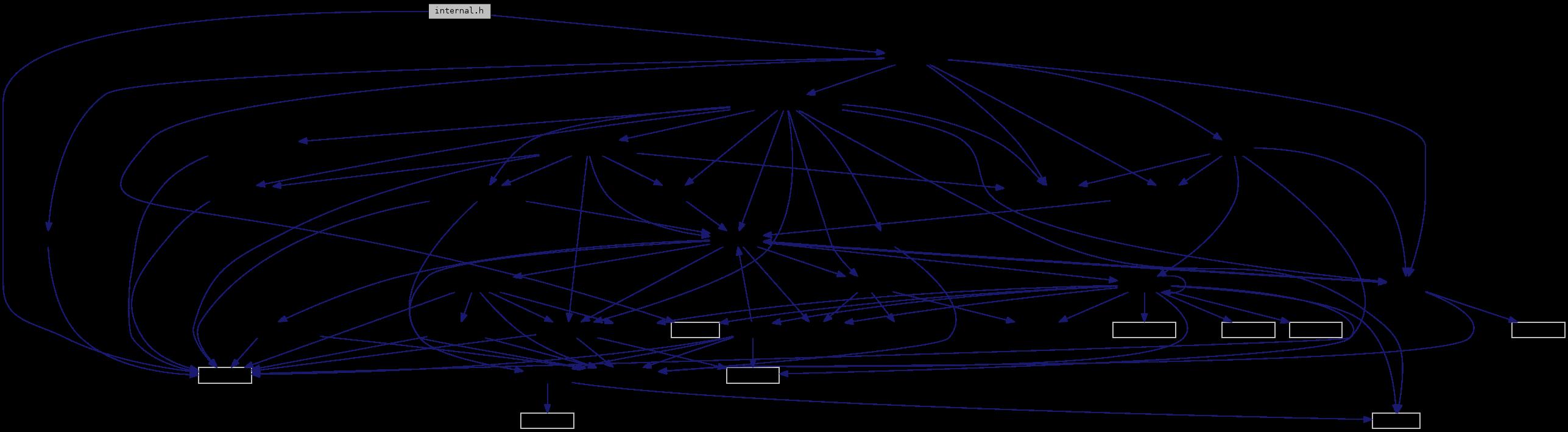 FFmpeg: internal h File Reference - Paris Hackday Code - Sound