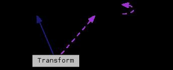 svcore: Transform Class Reference - SV Core Library - Sound
